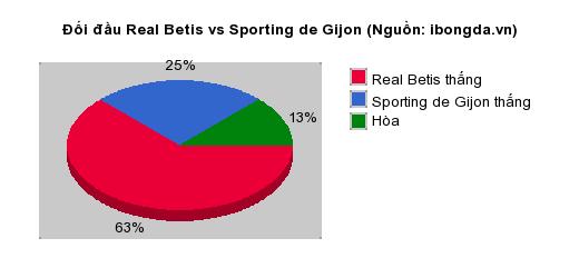 Thống kê đối đầu Real Betis vs Sporting de Gijon