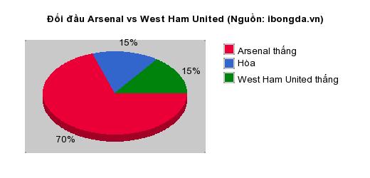 Thống kê đối đầu Arsenal vs West Ham United