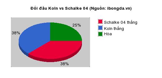 Thống kê đối đầu Koln vs Schalke 04
