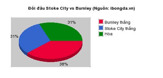 Thống kê đối đầu Stoke City vs Burnley
