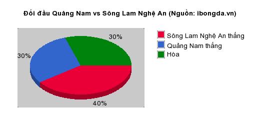 Thống kê đối đầu Quảng Nam vs Sông Lam Nghệ An