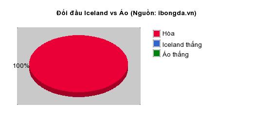 Thống kê đối đầu Iceland vs Áo