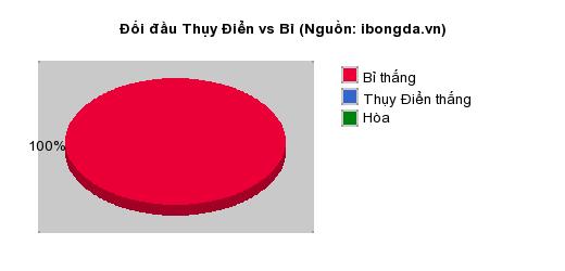 Thống kê đối đầu Thụy Điển vs Bỉ