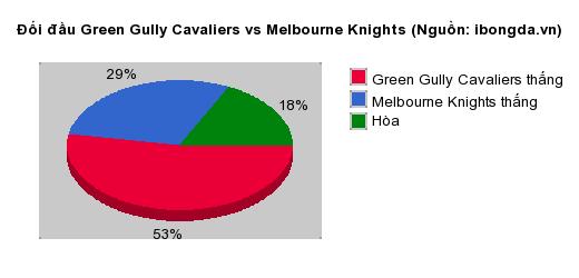 Thống kê đối đầu Green Gully Cavaliers vs Melbourne Knights