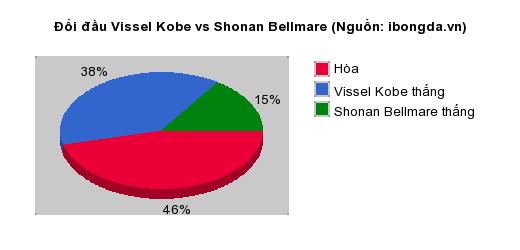 Thống kê đối đầu Vissel Kobe vs Shonan Bellmare