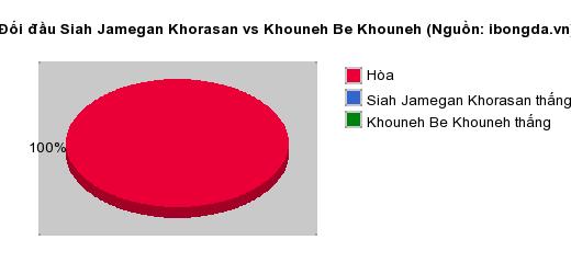 Thống kê đối đầu Siah Jamegan Khorasan vs Khouneh Be Khouneh