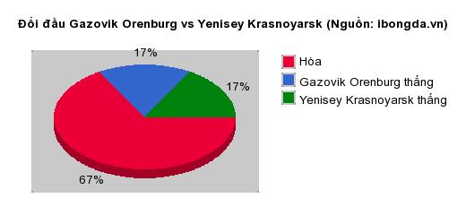 Thống kê đối đầu Gazovik Orenburg vs Yenisey Krasnoyarsk