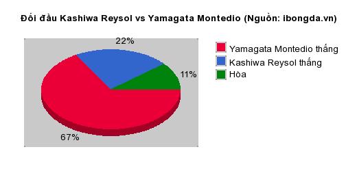 Thống kê đối đầu Kashiwa Reysol vs Yamagata Montedio