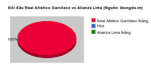 Thống kê đối đầu Real Atletico Garcilaso vs Alianza Lima