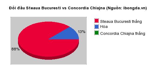 Thống kê đối đầu Steaua Bucuresti vs Concordia Chiajna