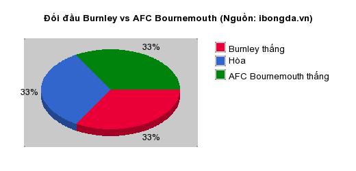 Thống kê đối đầu Burnley vs AFC Bournemouth
