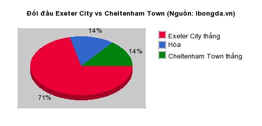 Thống kê đối đầu Exeter City vs Cheltenham Town