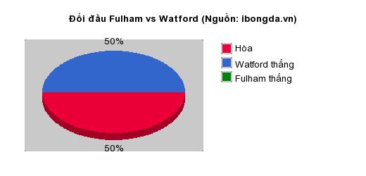 Thống kê đối đầu Fulham vs Watford