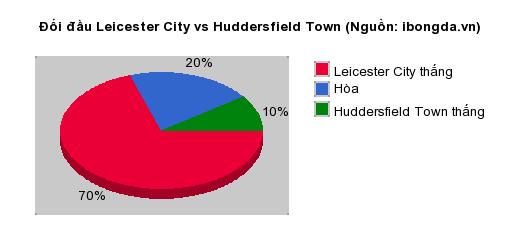 Thống kê đối đầu Leicester City vs Huddersfield Town