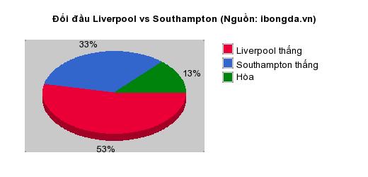 Thống kê đối đầu Liverpool vs Southampton
