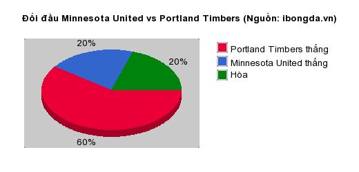 Thống kê đối đầu Minnesota United vs Portland Timbers