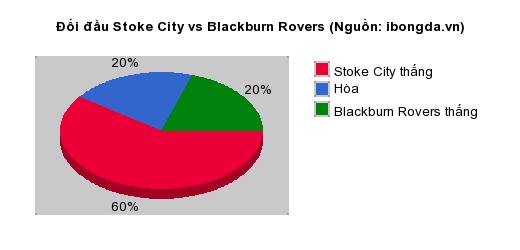 Thống kê đối đầu Stoke City vs Blackburn Rovers