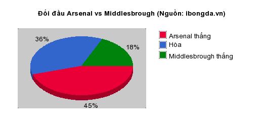 Thống kê đối đầu Arsenal vs Middlesbrough