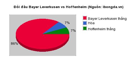 Thống kê đối đầu Bayer Leverkusen vs Hoffenheim