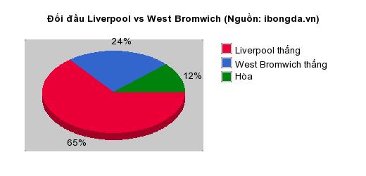 Thống kê đối đầu Liverpool vs West Bromwich