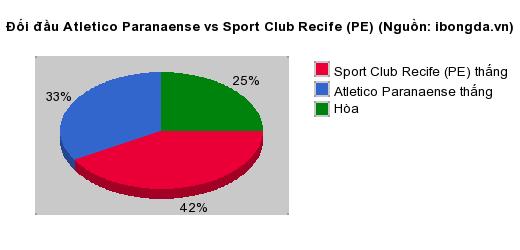 Thống kê đối đầu Atletico Paranaense vs Sport Club Recife (PE)