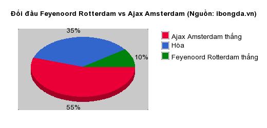 Thống kê đối đầu Feyenoord Rotterdam vs Ajax Amsterdam