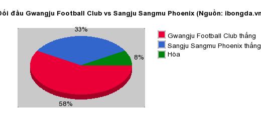 Thống kê đối đầu Gwangju Football Club vs Sangju Sangmu Phoenix