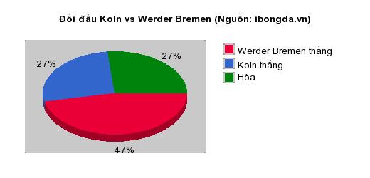 Thống kê đối đầu Koln vs Werder Bremen
