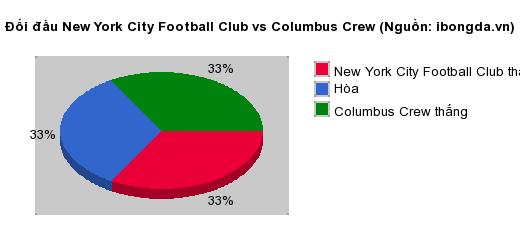 Thống kê đối đầu New York City Football Club vs Columbus Crew