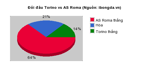 Thống kê đối đầu Torino vs AS Roma