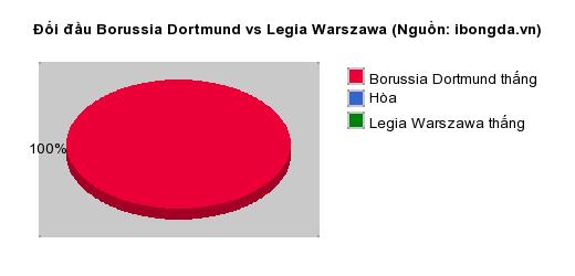 Thống kê đối đầu Borussia Dortmund vs Legia Warszawa