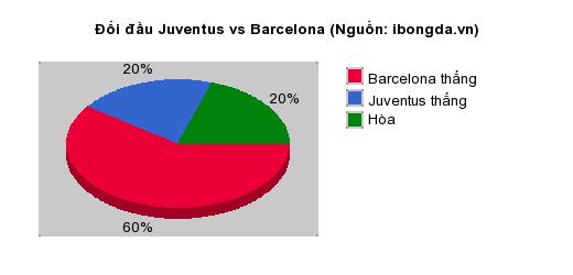Thống kê đối đầu Juventus vs Barcelona