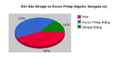 Thống kê đối đầu Skopje vs Korzo Prilep