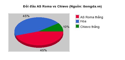 Thống kê đối đầu AS Roma vs Chievo