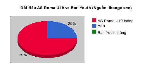 Thống kê đối đầu AS Roma U19 vs Bari Youth