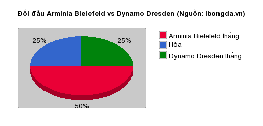 Thống kê đối đầu Arminia Bielefeld vs Dynamo Dresden