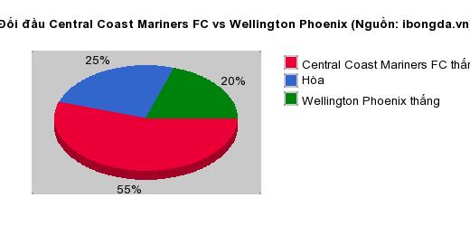 Thống kê đối đầu Central Coast Mariners FC vs Wellington Phoenix