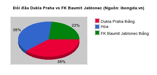 Thống kê đối đầu Dukla Praha vs FK Baumit Jablonec