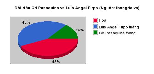 Thống kê đối đầu Cd Pasaquina vs Luis Angel Firpo