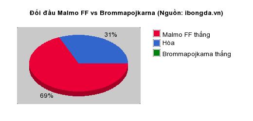 Thống kê đối đầu Malmo FF vs Brommapojkarna