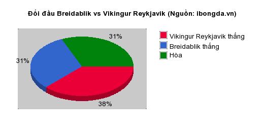 Thống kê đối đầu Breidablik vs Vikingur Reykjavik