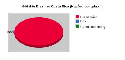 Thống kê đối đầu Brazil vs Costa Rica