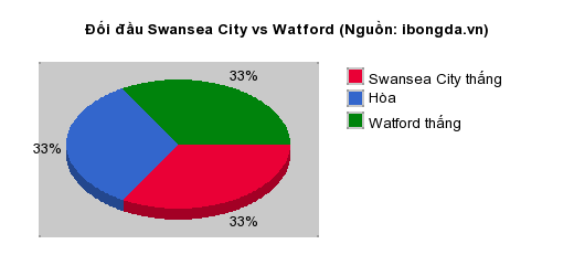 Thống kê đối đầu Swansea City vs Watford