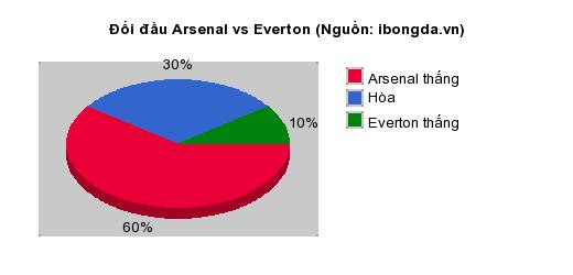 Thống kê đối đầu Arsenal vs Everton