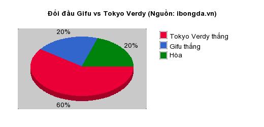 Thống kê đối đầu Gifu vs Tokyo Verdy