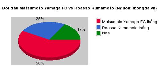 Thống kê đối đầu Mito Hollyhock vs Albirex Niigata Japan