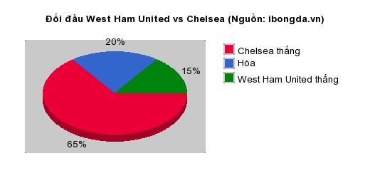 Thống kê đối đầu West Ham United vs Chelsea