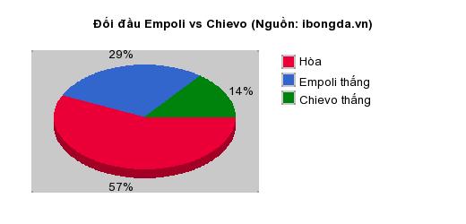 Thống kê đối đầu Empoli vs Chievo