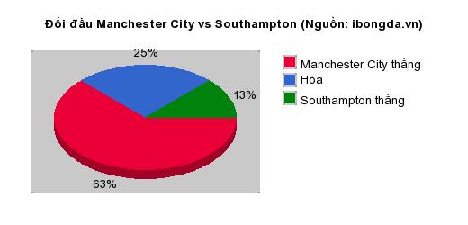 Thống kê đối đầu Manchester City vs Southampton