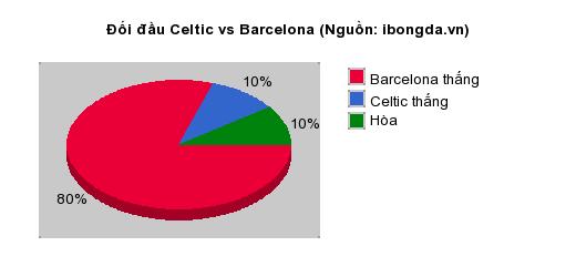 Thống kê đối đầu Celtic vs Barcelona